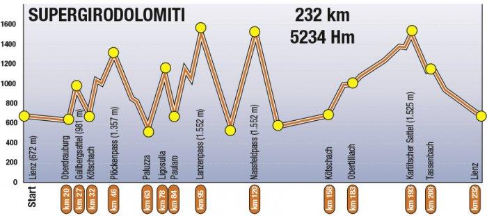 Профиль высот SuperGiro Dolomiti