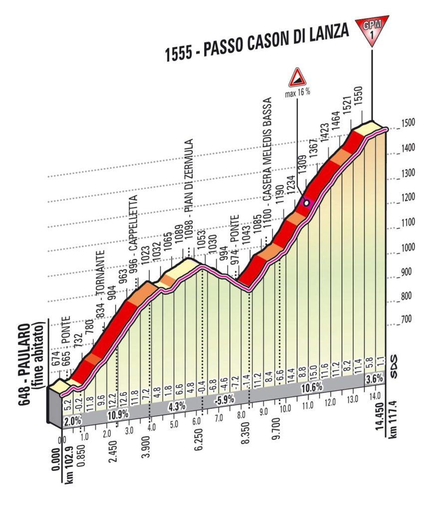 Профиль подъема Passo di Lanza