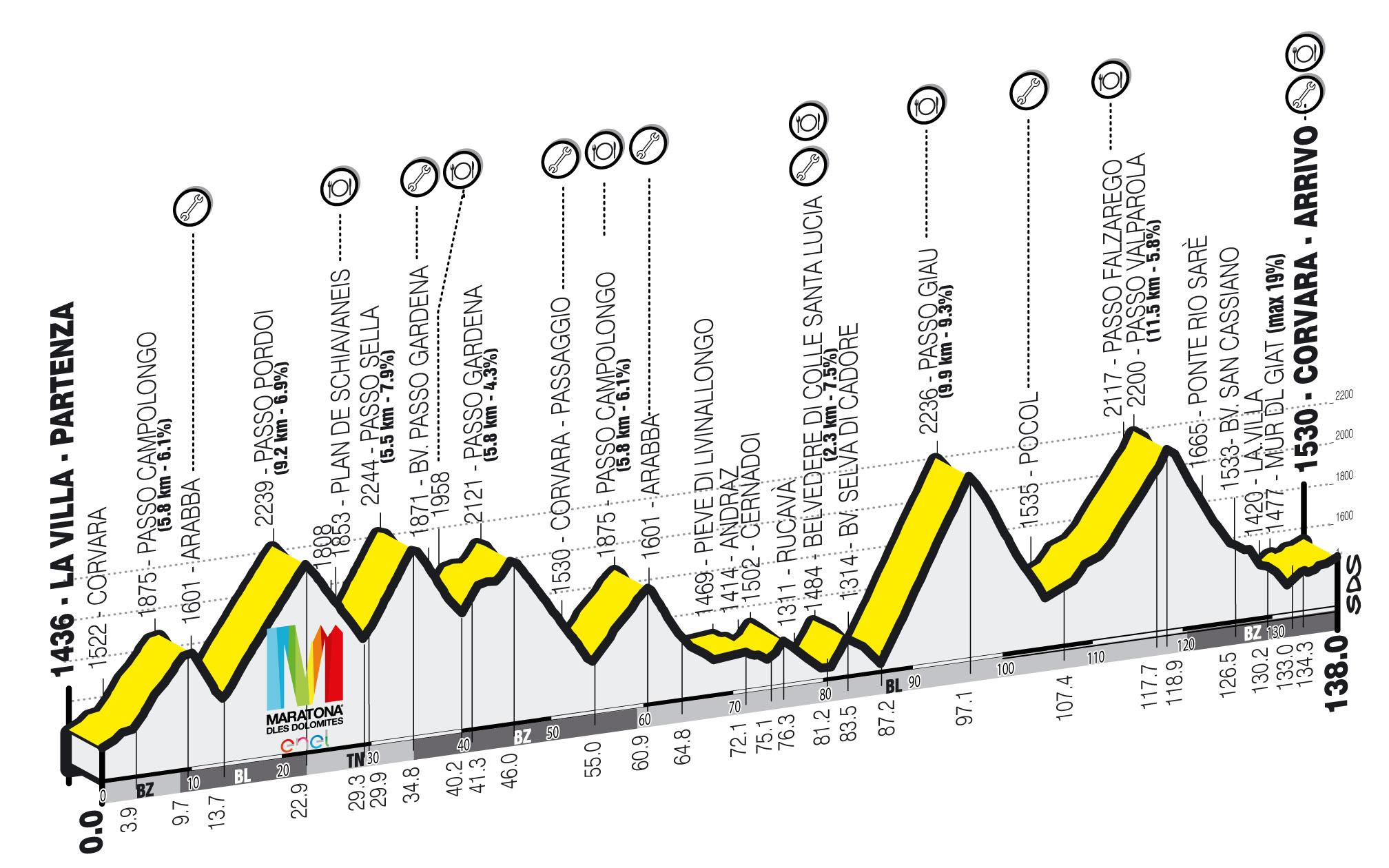 Профиль трассы Maratona dles Dolomites