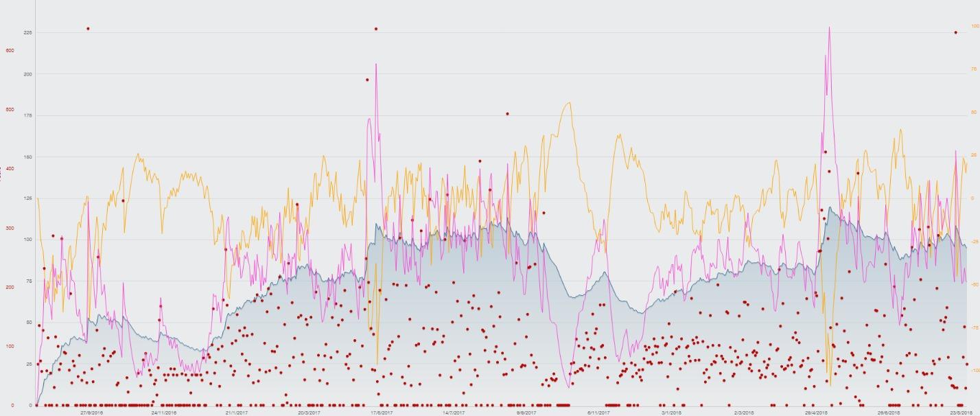 График из TrainingPeaks